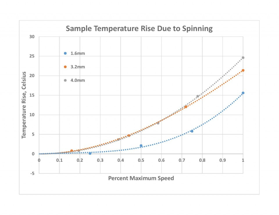 Temp rise due to Spinning