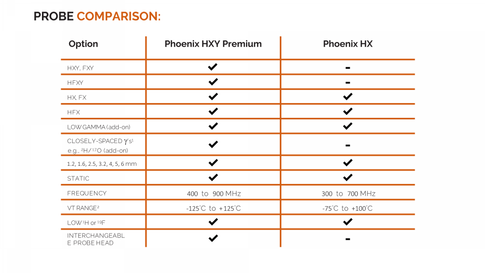 Phoenix Probe Comparison Table for HXY Premium and HX Probes